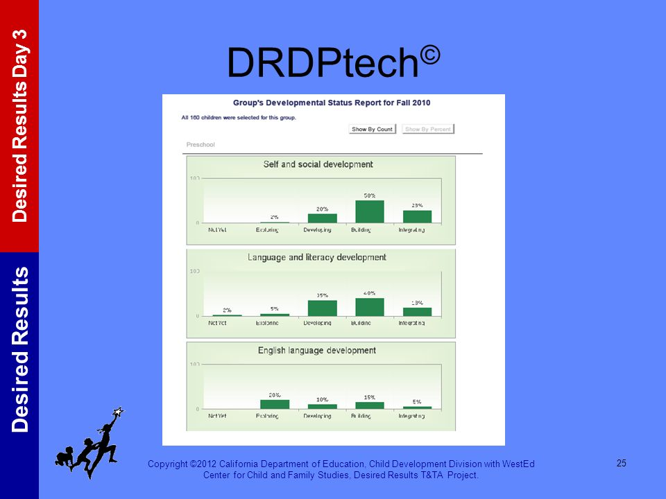 DRDPtech© This is an example of one type of report you can get from DRDPtech.