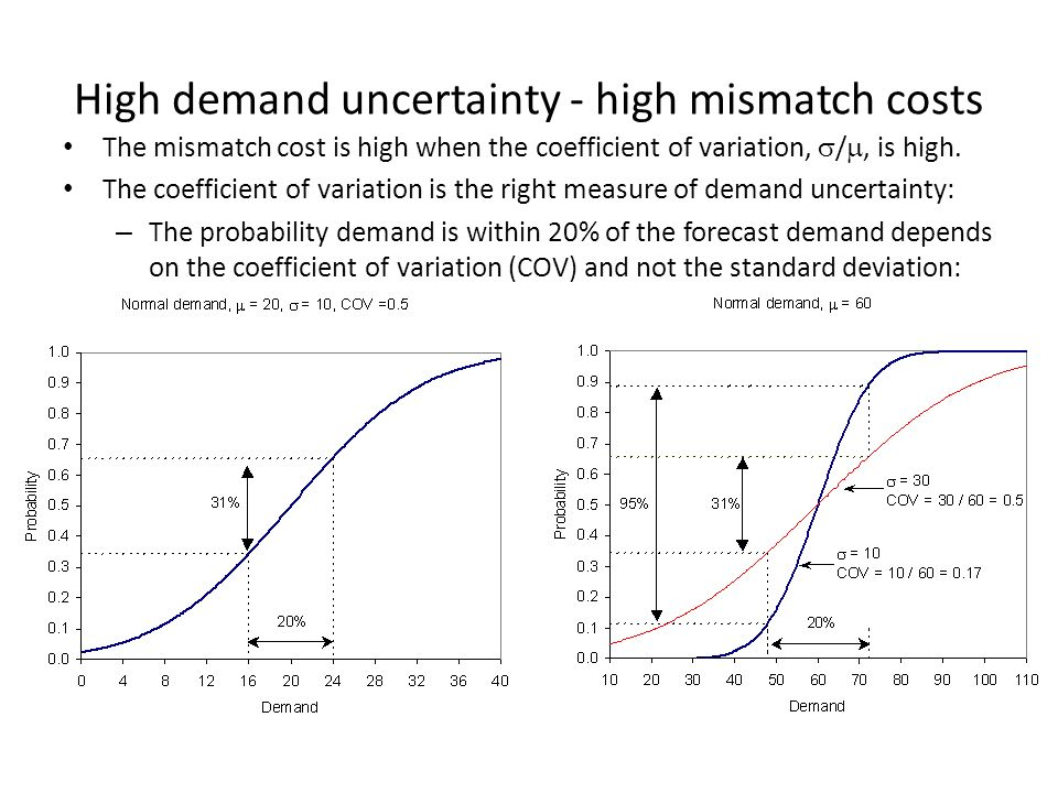 mismatch between supply and demand Our simulations indicate that there is likely to be a potential mismatch between between the supply and demand england board of higher education.