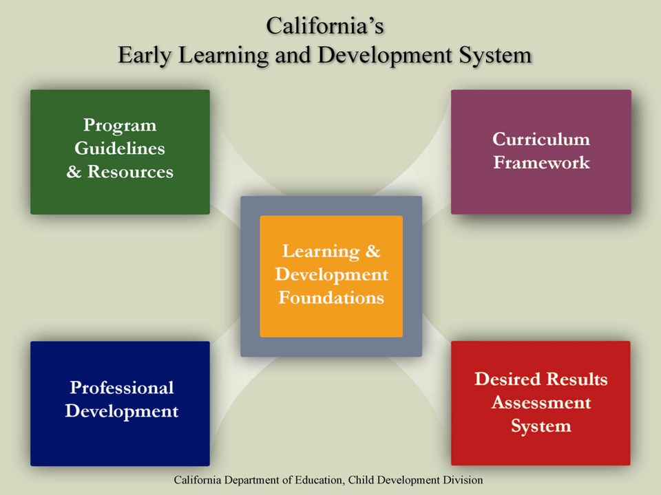 At the center of the system are the Infant Toddler and Preschool Foundations which describe the learning and development that infants, toddlers, and preschool children typically demonstrate with appropriate support at around certain ages.