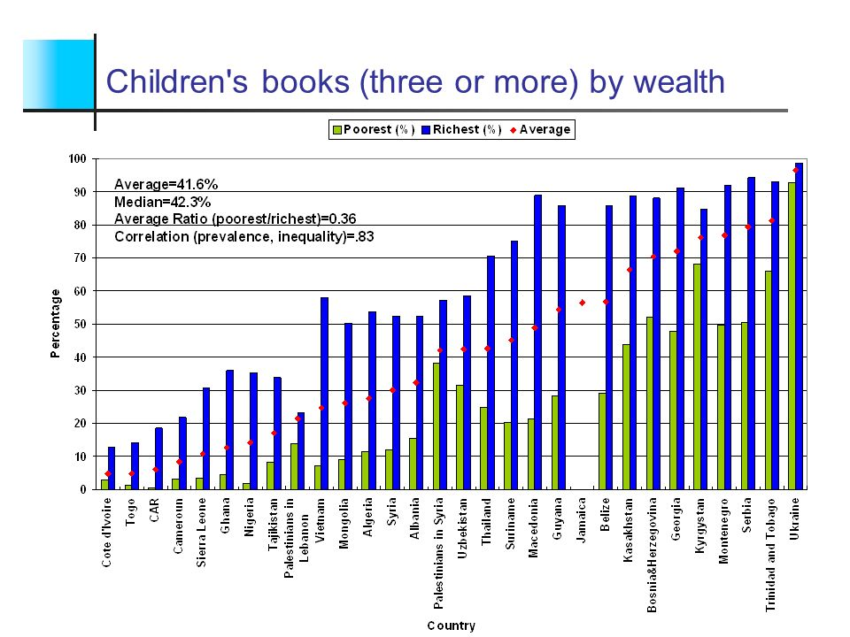 Children s books (three or more) by wealth