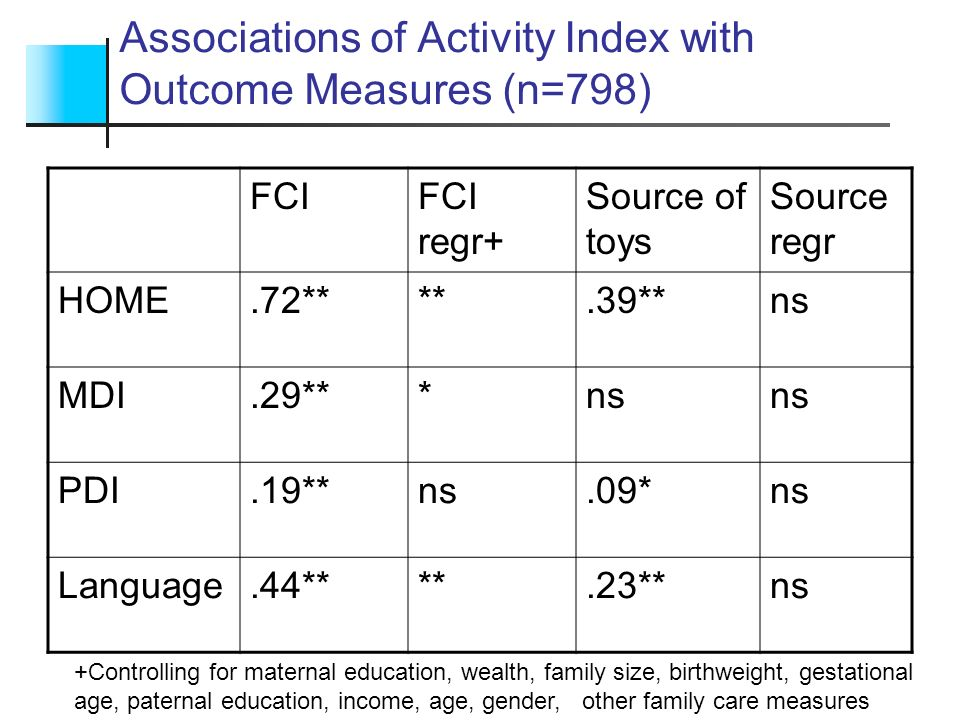 Associations of Activity Index with Outcome Measures (n=798)