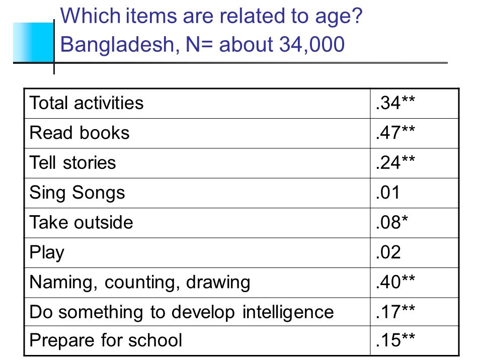 Which items are related to age Bangladesh, N= about 34,000