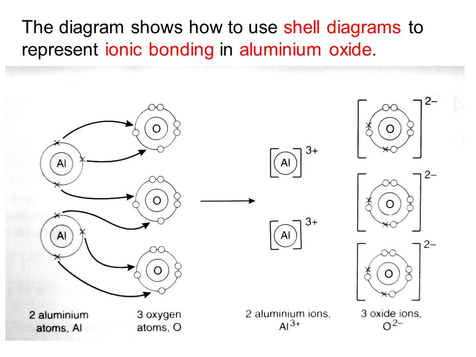 Electronic configuration of an atom ppt video online download 58 the diagram shows how to use shell diagrams to represent ionic bonding in aluminium oxide ccuart Image collections