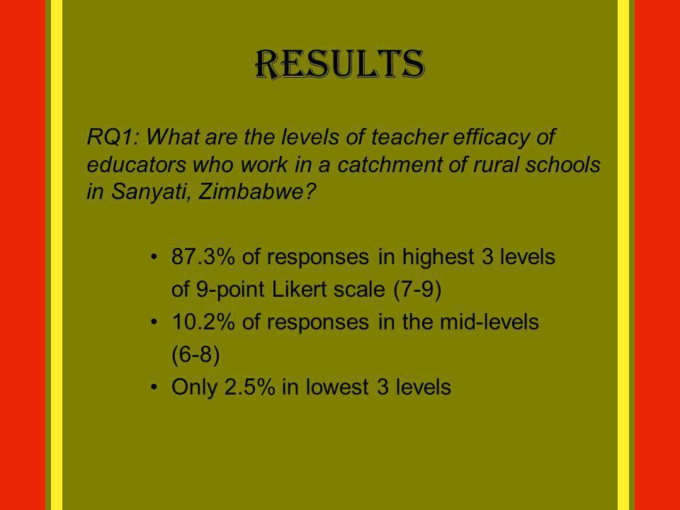 Results RQ1: What are the levels of teacher efficacy of educators who work in a catchment of rural schools in Sanyati, Zimbabwe