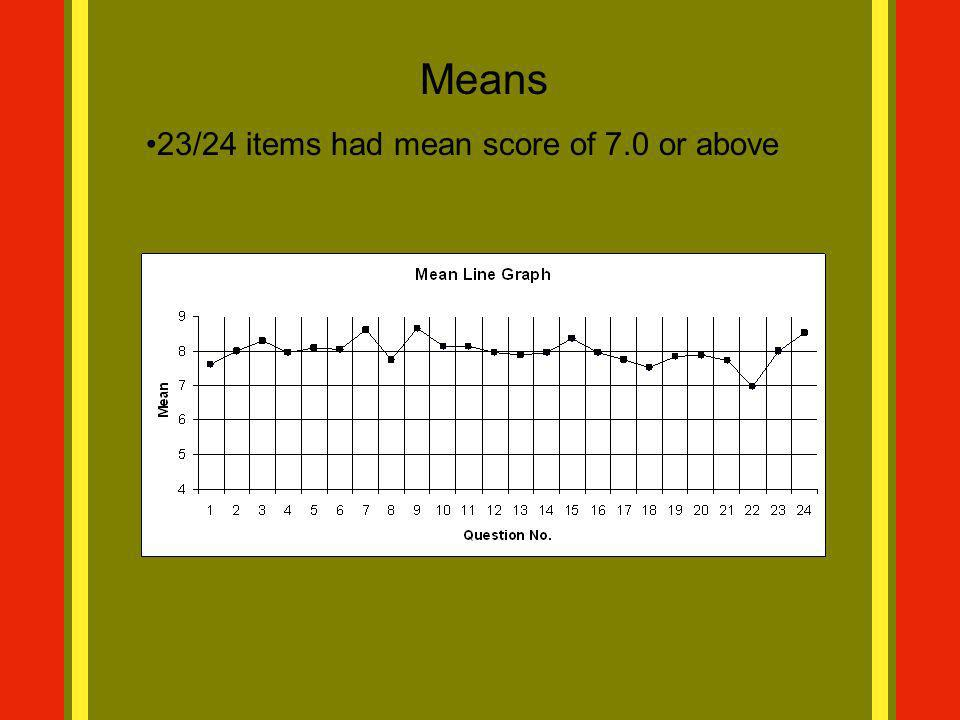 Means 23/24 items had mean score of 7.0 or above