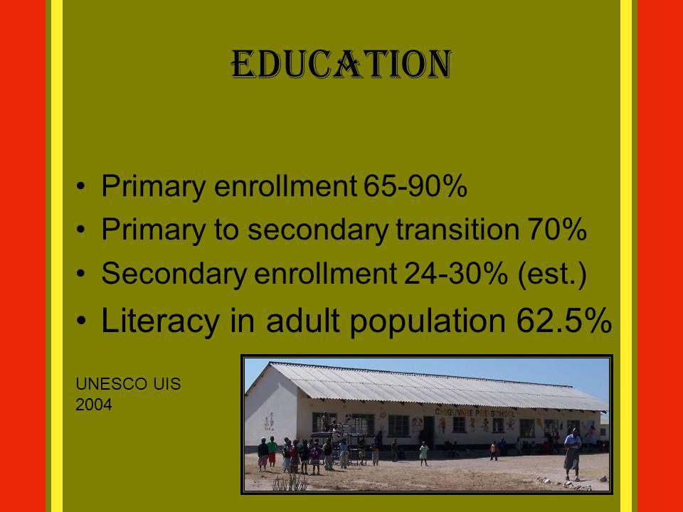 Education Literacy in adult population 62.5% Primary enrollment 65-90%
