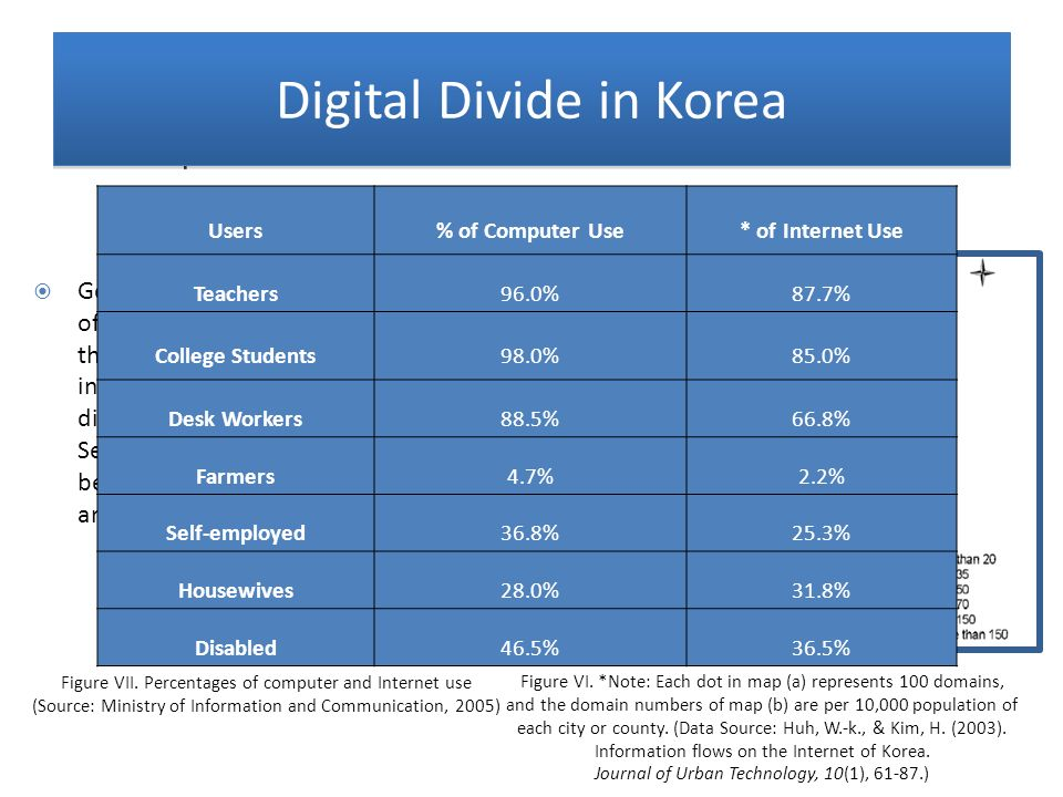 1. Korean Case Digital Divide in Korea Occupation