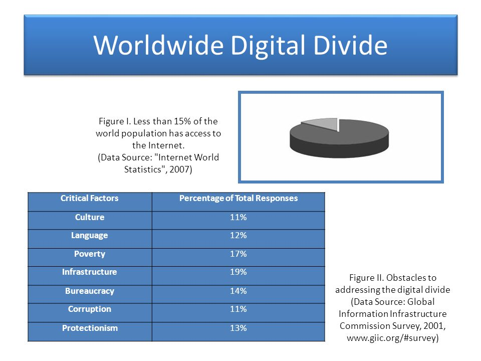 Worldwide Digital Divide