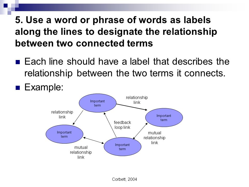 5. Use a word or phrase of words as labels along the lines to designate the relationship between two connected terms