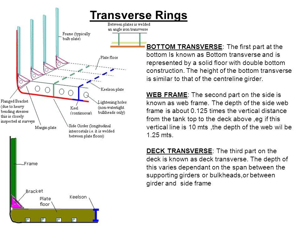 Transverse Rings