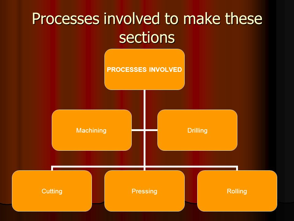 Processes involved to make these sections