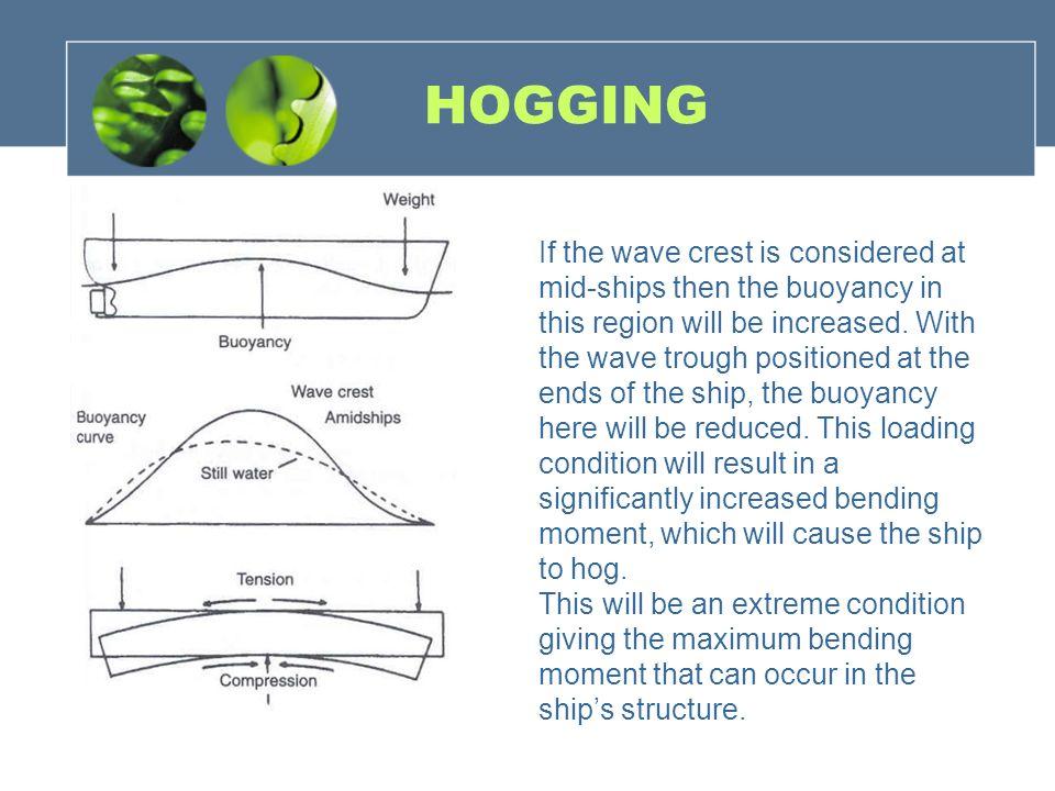 HOGGING