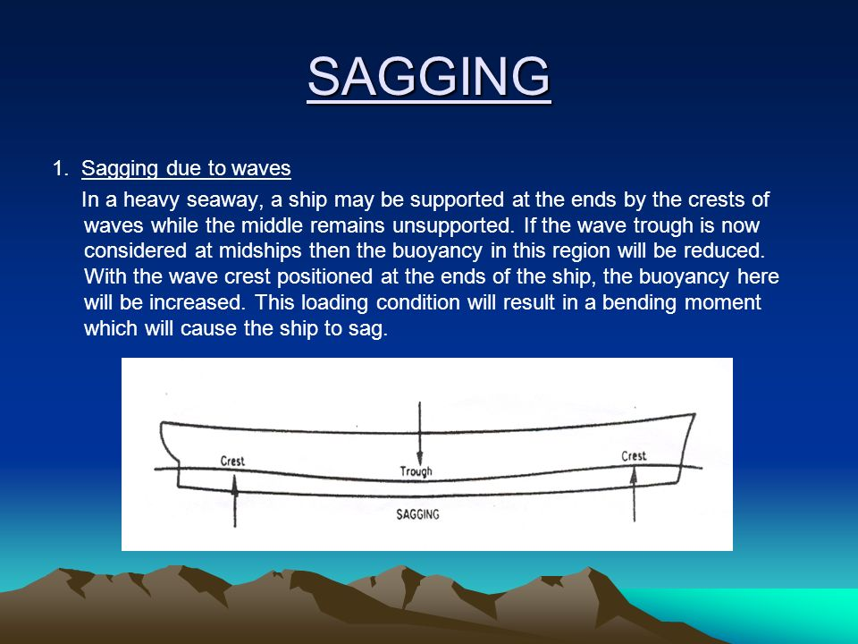 SAGGING 1. Sagging due to waves