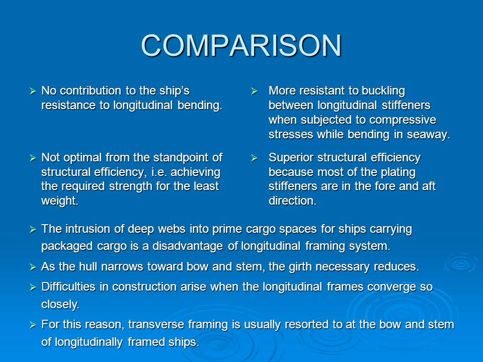 COMPARISON No contribution to the ship's resistance to longitudinal bending.