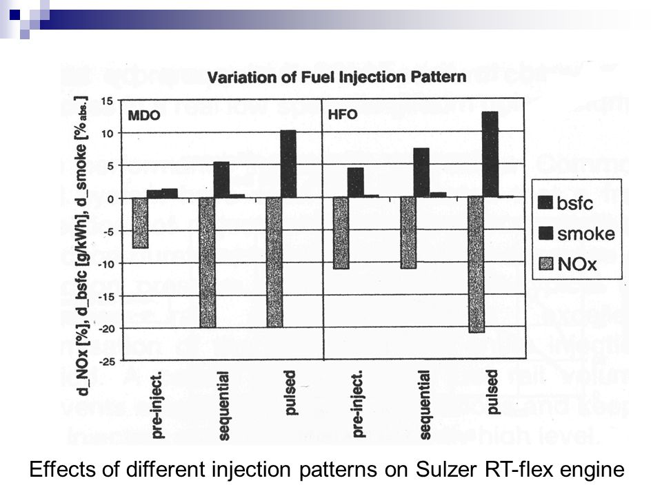 Effects of different injection patterns on Sulzer RT-flex engine