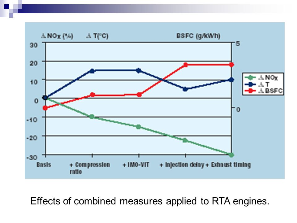 Effects of combined measures applied to RTA engines.
