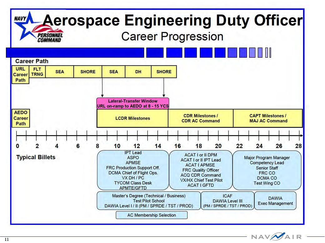 Requirements For Aerospace Engineering Education And Training : Aerospace engineering duty officer aedo community