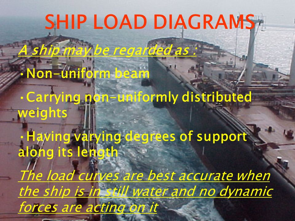 SHIP LOAD DIAGRAMS A ship may be regarded as : Non-uniform beam