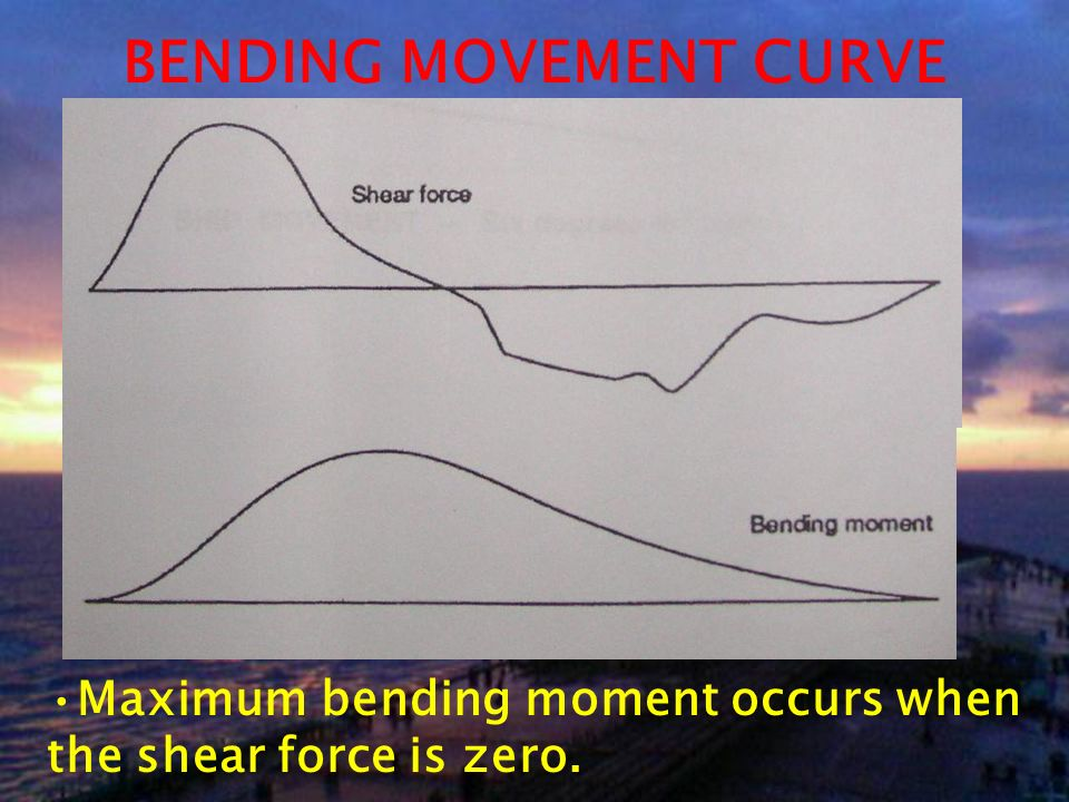 BENDING MOVEMENT CURVE