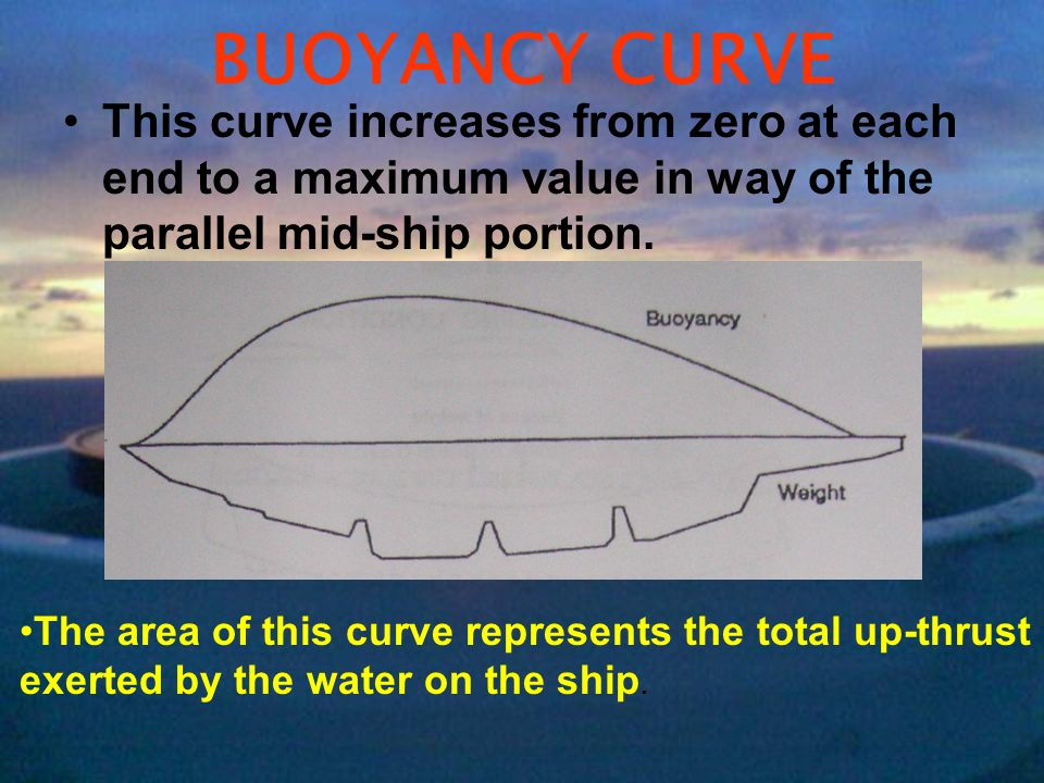 BUOYANCY CURVE This curve increases from zero at each end to a maximum value in way of the parallel mid-ship portion.