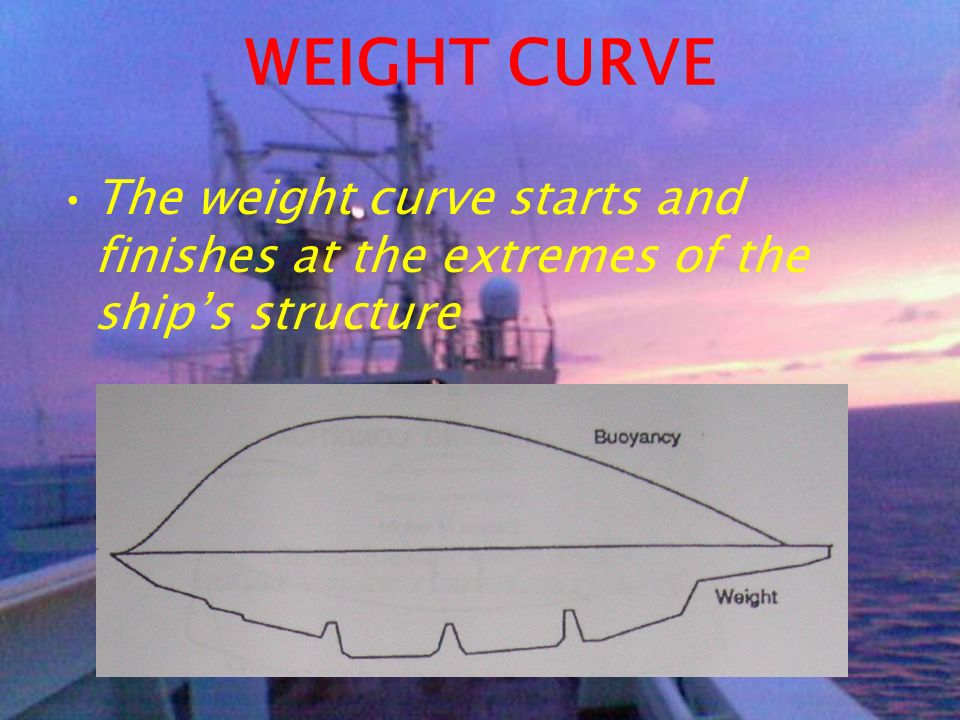 WEIGHT CURVE The weight curve starts and finishes at the extremes of the ship's structure