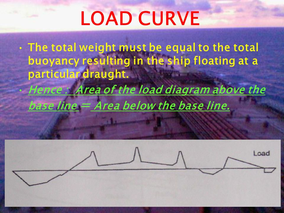 LOAD CURVE The total weight must be equal to the total buoyancy resulting in the ship floating at a particular draught.