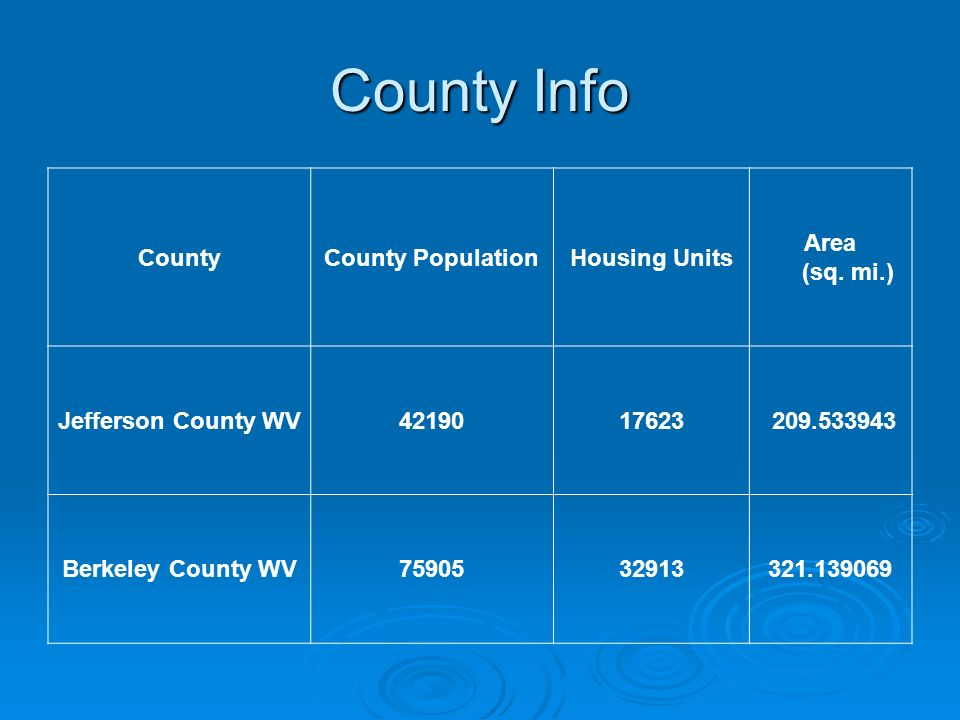 County Info County County Population Housing Units Area (sq. mi.)