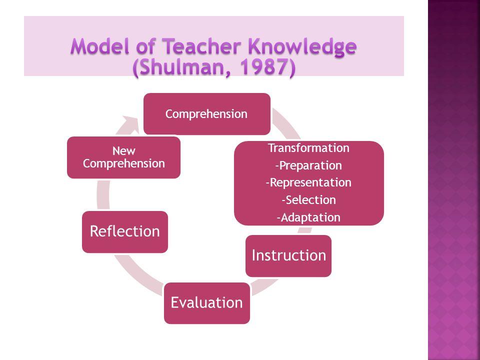 Model of Teacher Knowledge (Shulman, 1987)