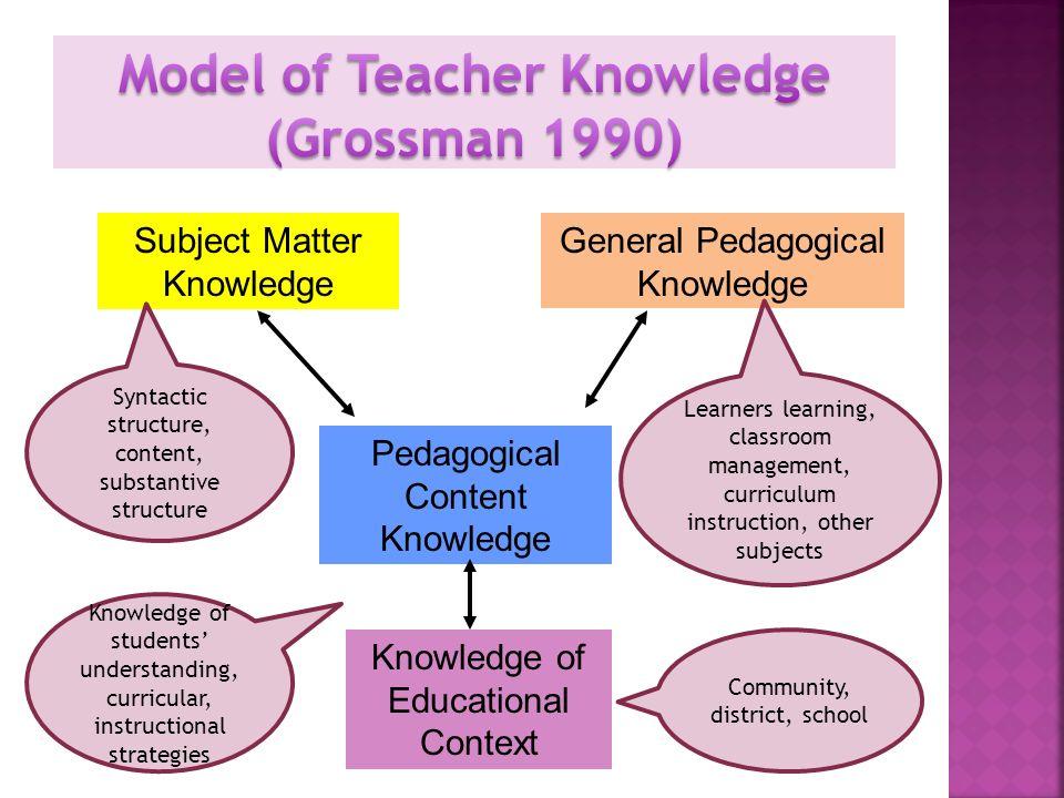 Model of Teacher Knowledge (Grossman 1990)
