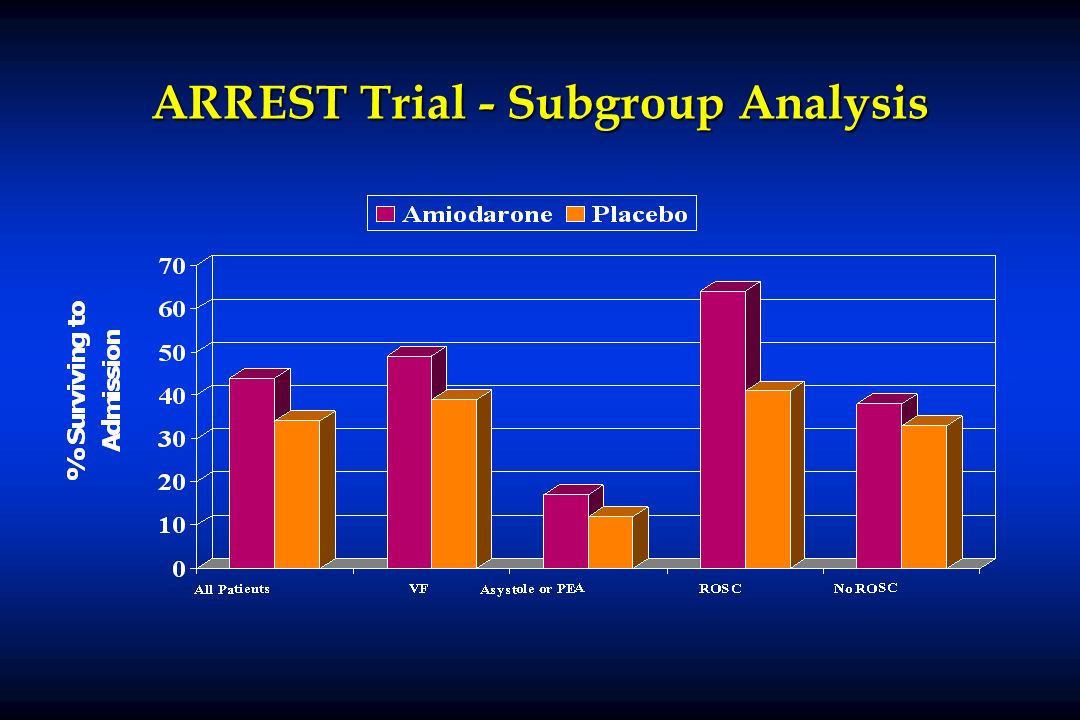 ARREST Trial - Subgroup Analysis