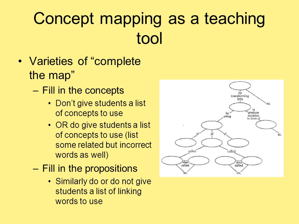 Concept mapping as a teaching tool