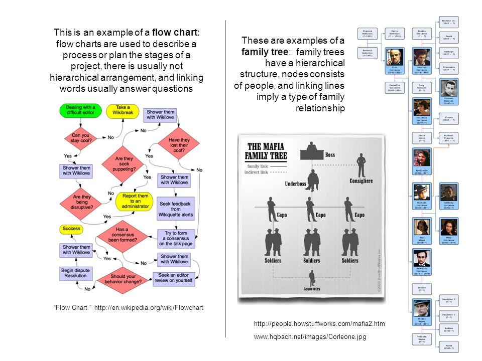 Flow Chart. http://en.wikipedia.org/wiki/Flowchart