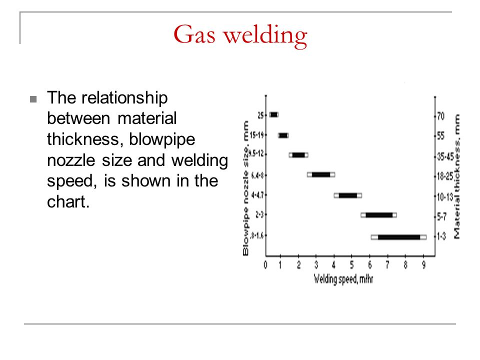 Gas welding The relationship between material thickness, blowpipe nozzle size and welding speed, is shown in the chart.