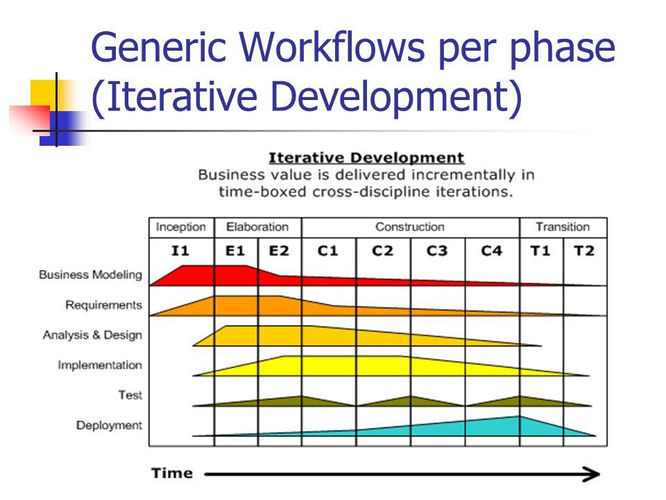 Generic Workflows per phase (Iterative Development)