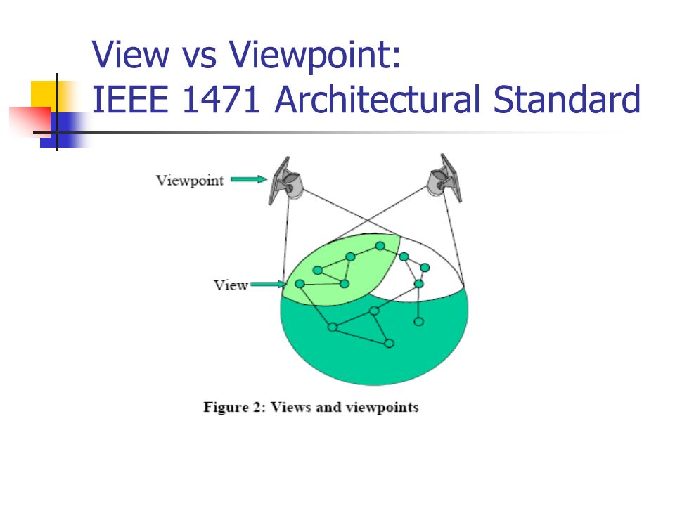 View vs Viewpoint: IEEE 1471 Architectural Standard