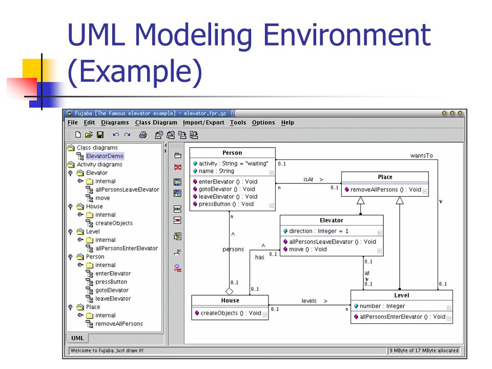 UML Modeling Environment (Example)