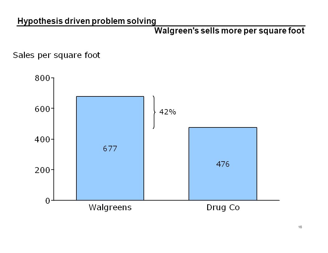 Walgreen s sells more per square foot