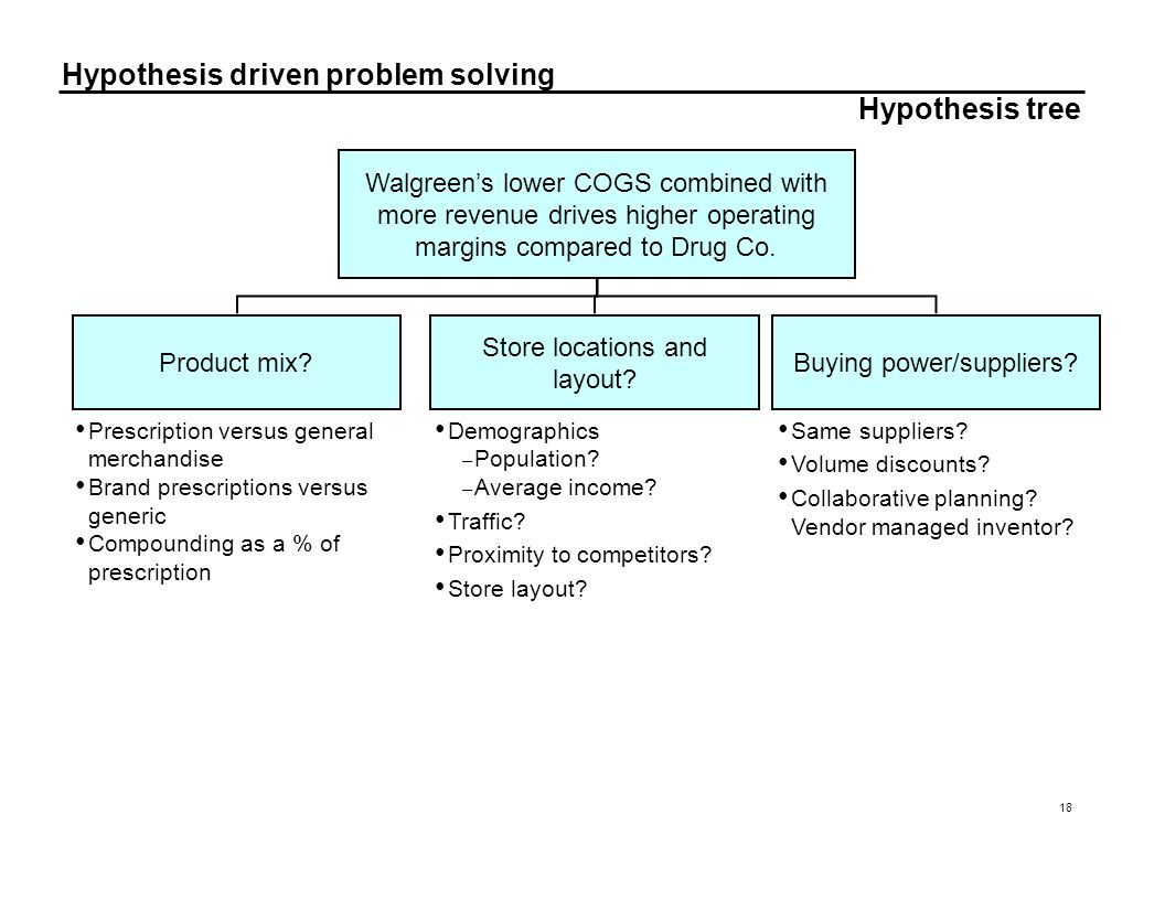 Hypothesis tree Walgreen's lower COGS combined with more revenue drives higher operating margins compared to Drug Co.