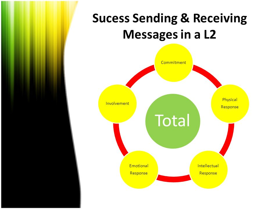 Sucess Sending & Receiving Messages in a L2