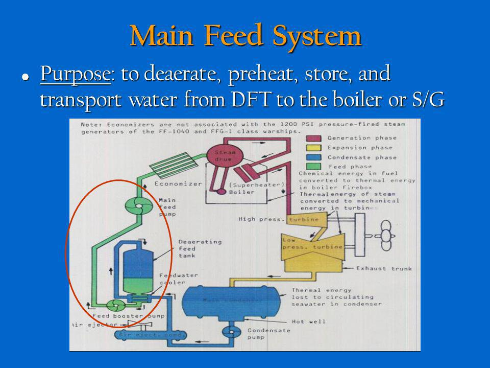 Main Feed System Purpose: to deaerate, preheat, store, and transport water from DFT to the boiler or S/G.