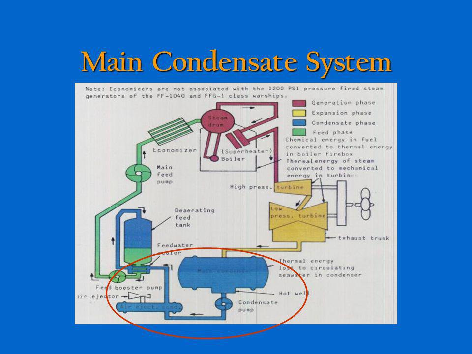Main Condensate System