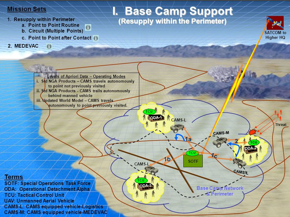 I. Base Camp Support (Resupply within the Perimeter) Mission Sets