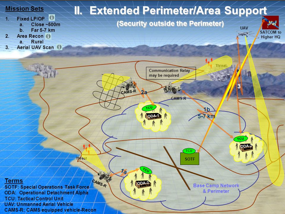 II. Extended Perimeter/Area Support (Security outside the Perimeter)