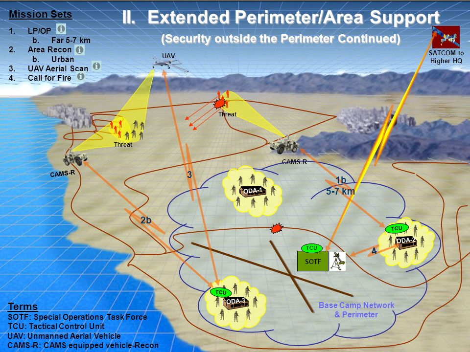 II. Extended Perimeter/Area Support