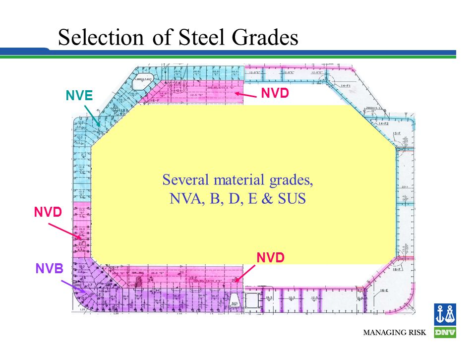 Selection of Steel Grades