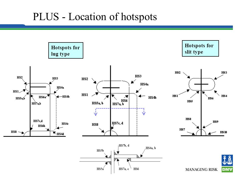 PLUS - Location of hotspots