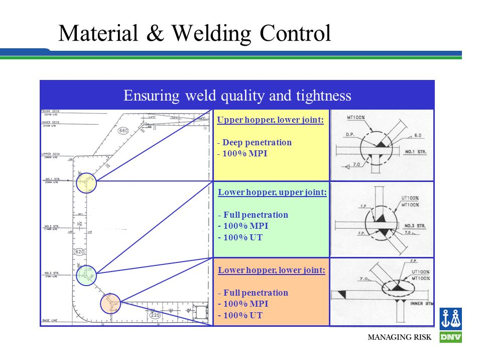 Material & Welding Control