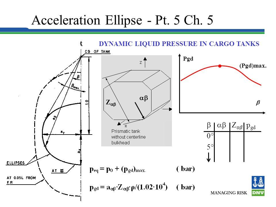 Acceleration Ellipse - Pt. 5 Ch. 5
