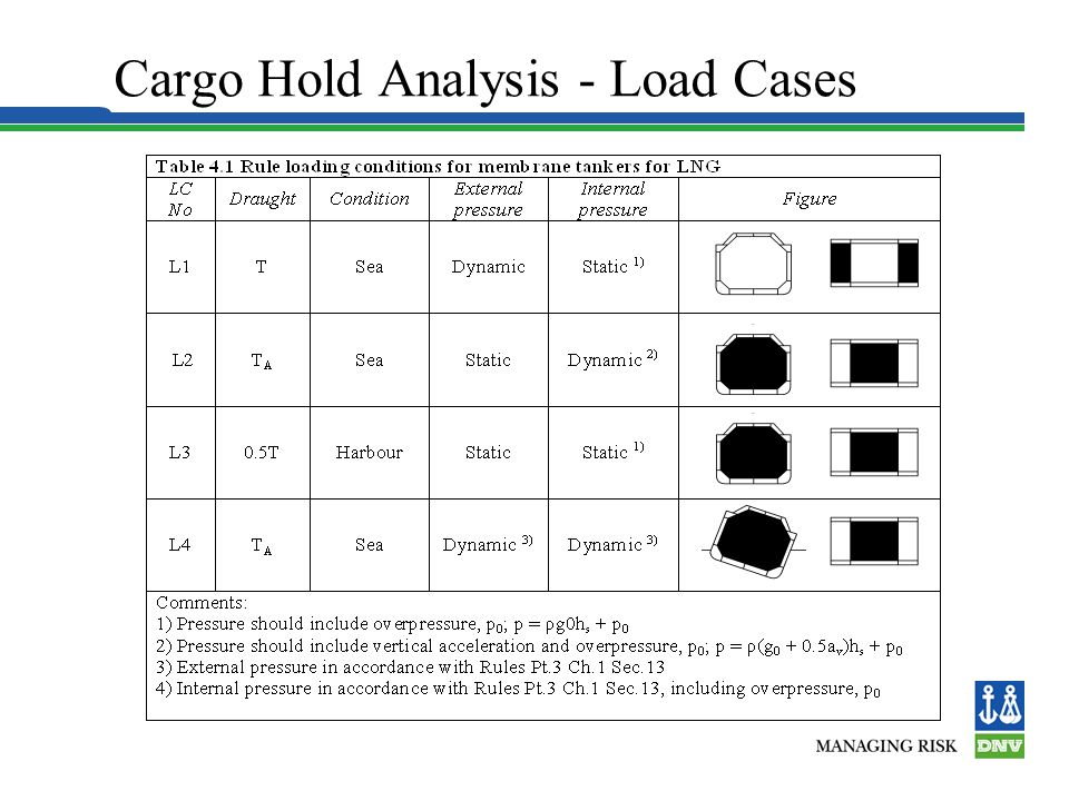 Cargo Hold Analysis - Load Cases