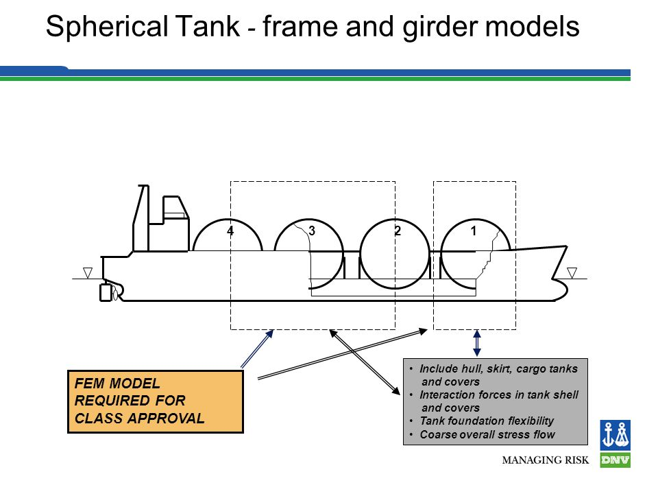 Spherical Tank - frame and girder models